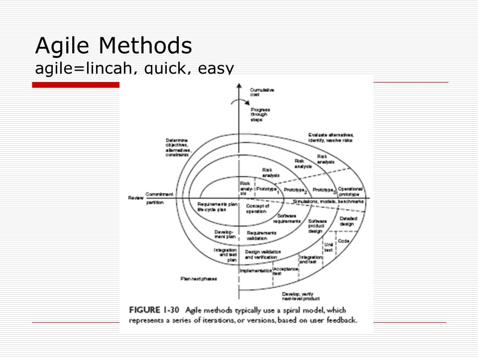 Agile Methods agile=lincah, quick, easy