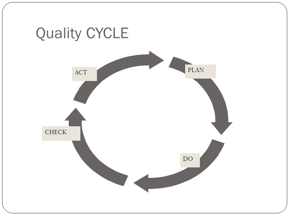 Quality CYCLE PLAN ACT CHECK Remember last year DO