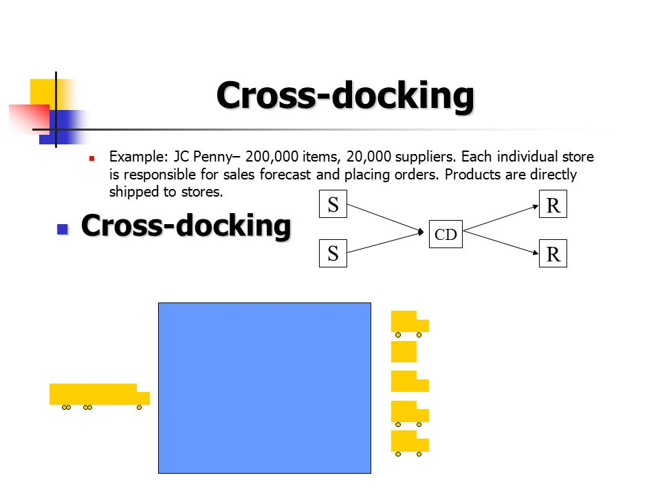 Cross-docking Cross-docking S R CD