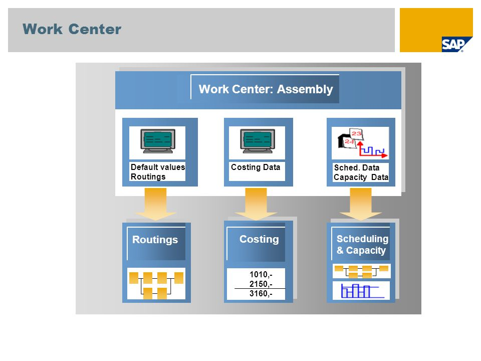 Work Center Work Center: Assembly Routings Costing Scheduling
