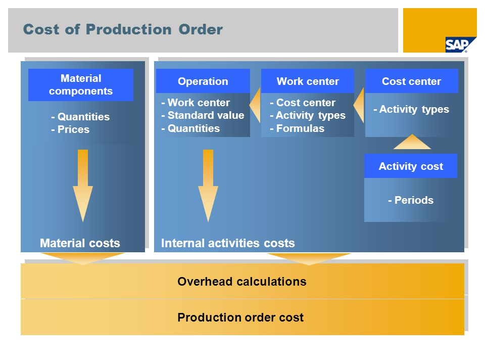 Cost of Production Order