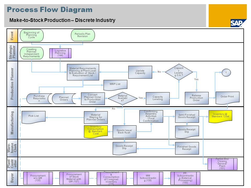 Process Flow Diagram Make-to-Stock Production – Discrete Industry