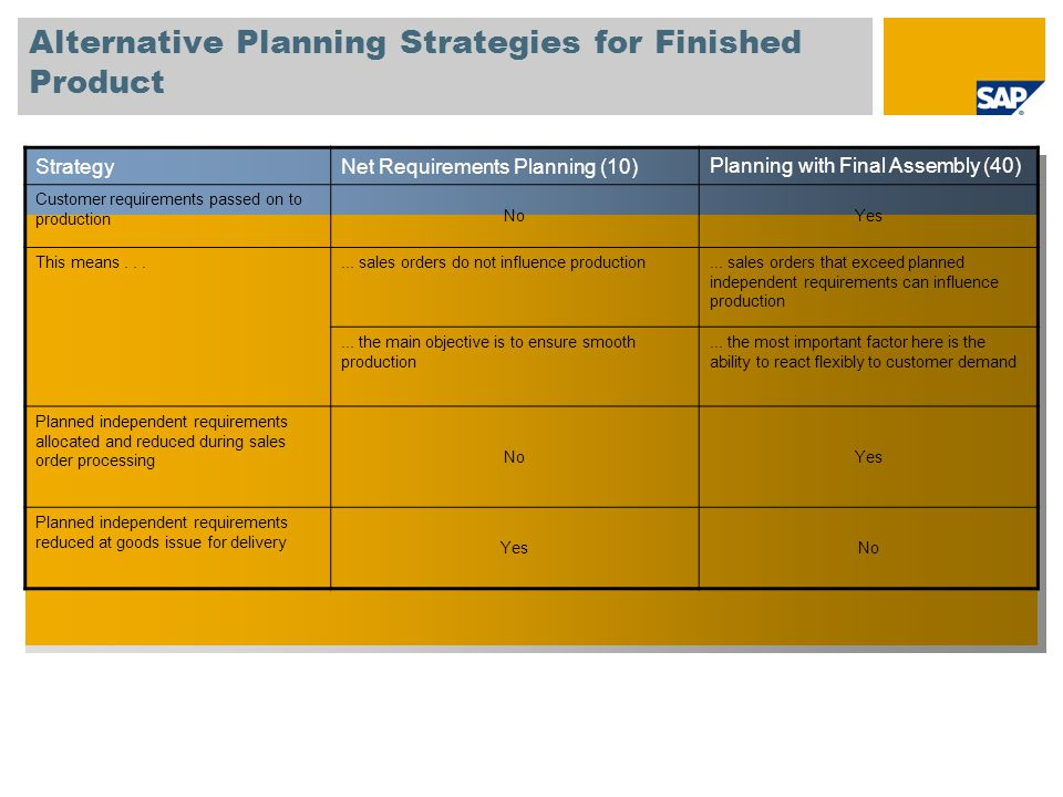 Alternative Planning Strategies for Finished Product