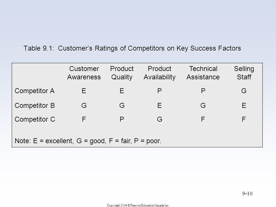 Table 9.1: Customer's Ratings of Competitors on Key Success Factors
