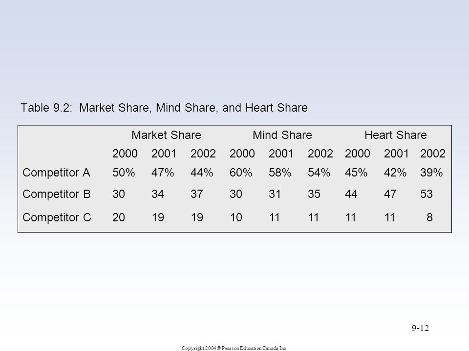 Table 9.2: Market Share, Mind Share, and Heart Share