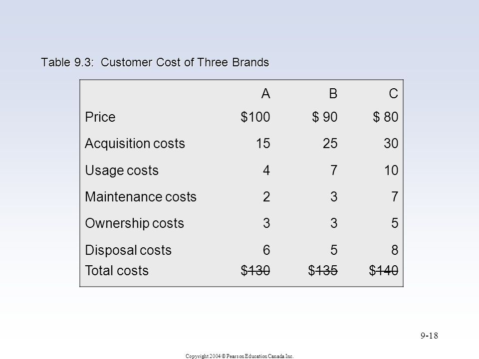 Table 9.3: Customer Cost of Three Brands