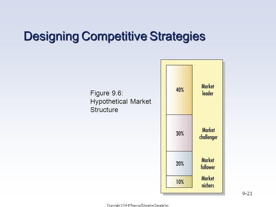 Figure 9.6: Hypothetical Market Structure