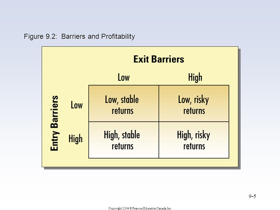 Figure 9.2: Barriers and Profitability