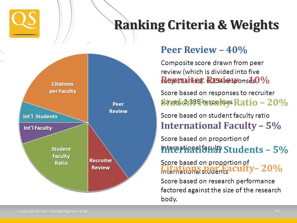 Ranking Criteria & Weights
