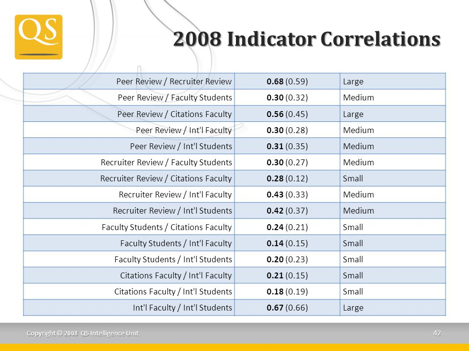 2008 Indicator Correlations