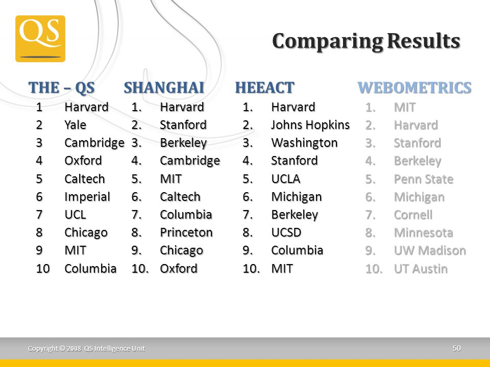 Comparing Results THE – QS SHANGHAI HEEACT WEBOMETRICS 1 Harvard