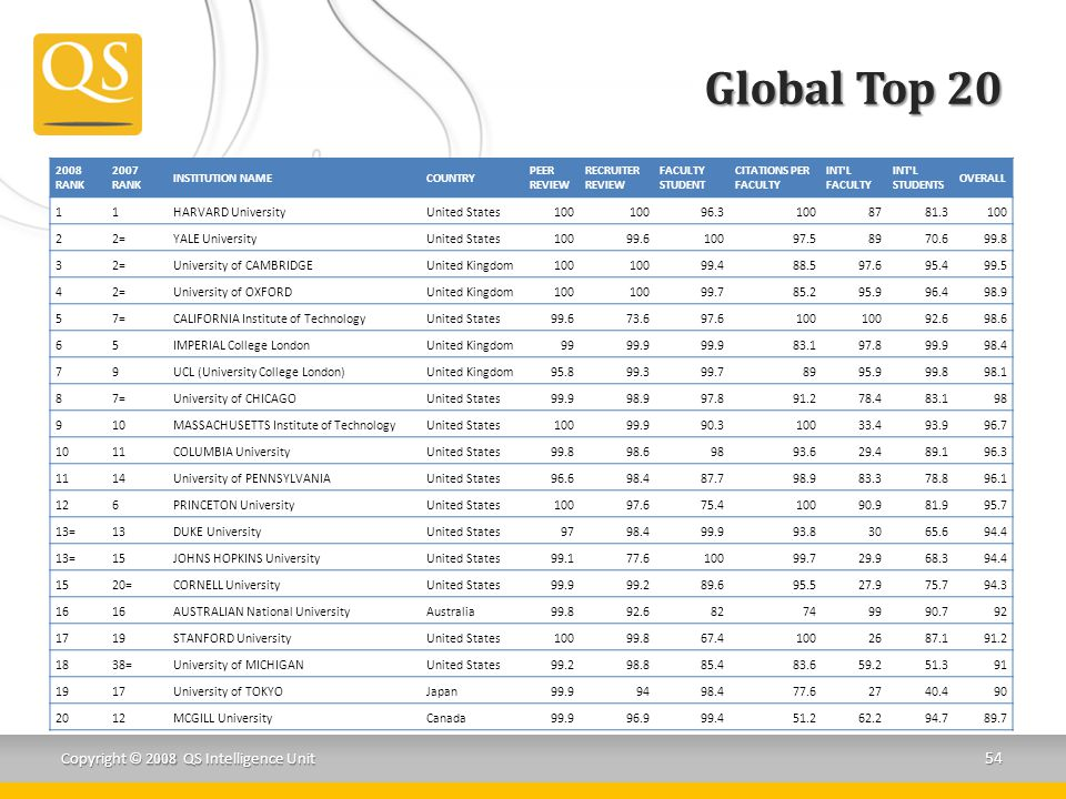 Global Top 20 2008 RANK. 2007 RANK. INSTITUTION NAME. COUNTRY. PEER REVIEW. RECRUITER REVIEW. FACULTY STUDENT.