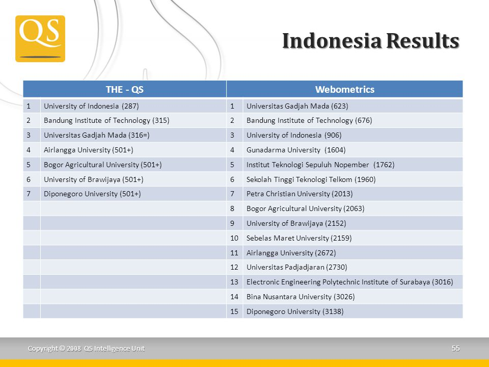 Indonesia Results THE - QS Webometrics 1 University of Indonesia (287)