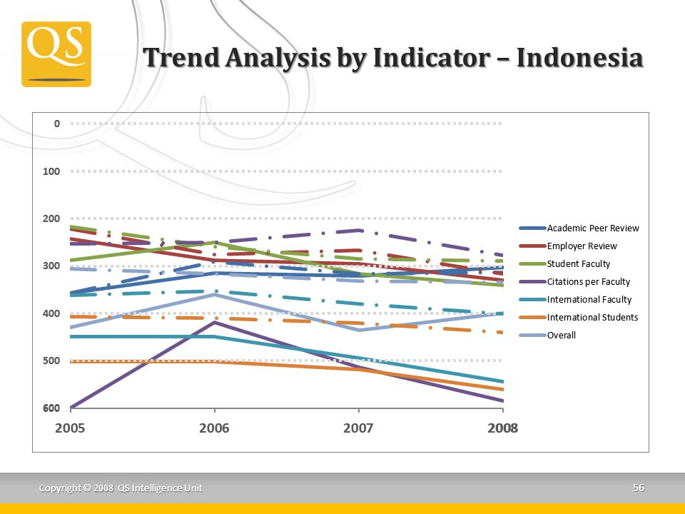 Trend Analysis by Indicator – Indonesia
