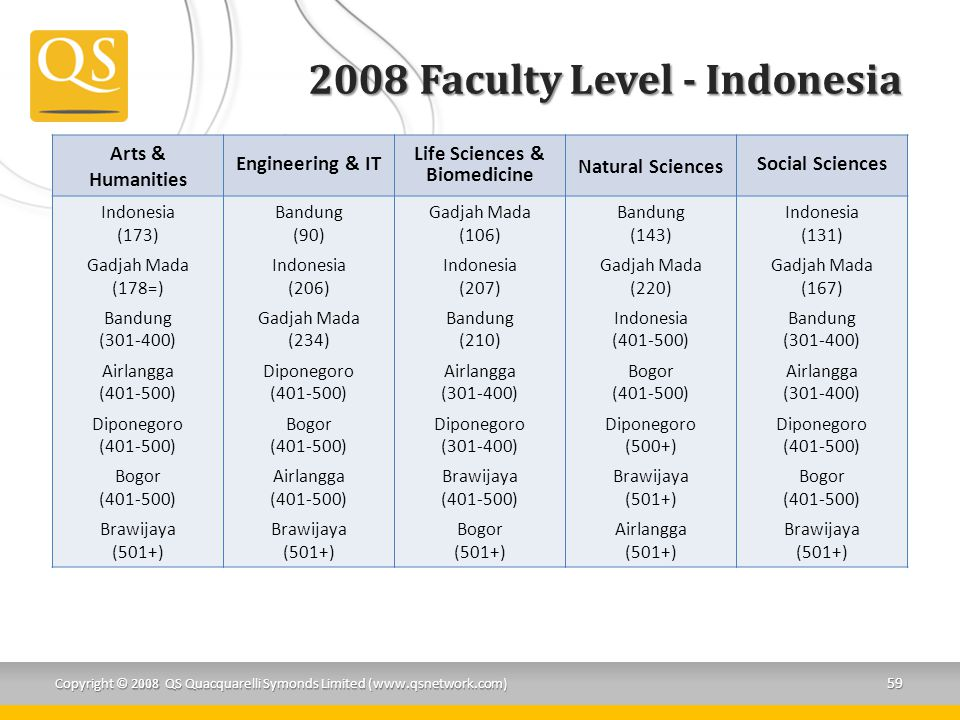 2008 Faculty Level - Indonesia