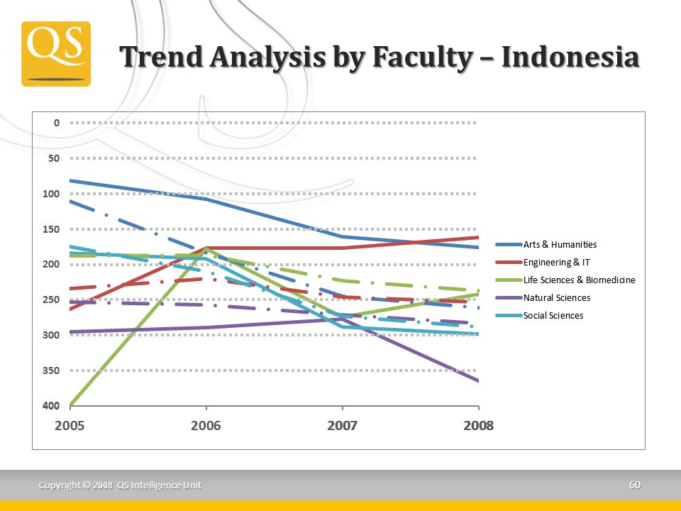 Trend Analysis by Faculty – Indonesia