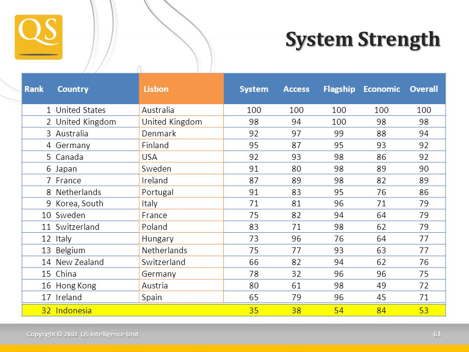 System Strength Rank Country System Access Flagship Economic Overall 1