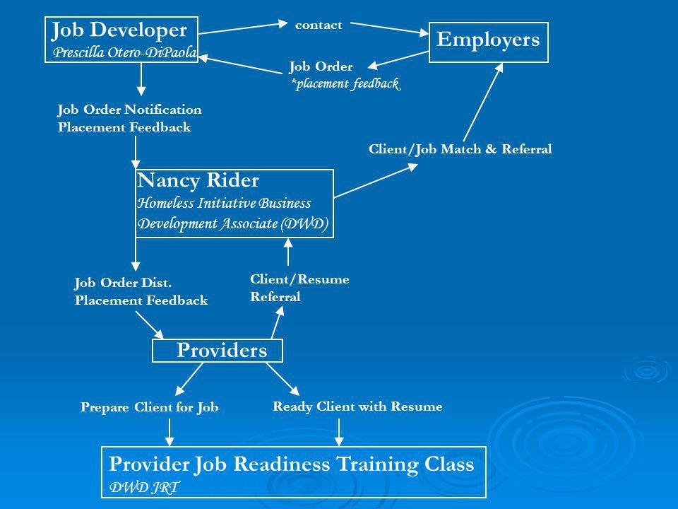 Job Developer Prescilla Otero-DiPaola Employers