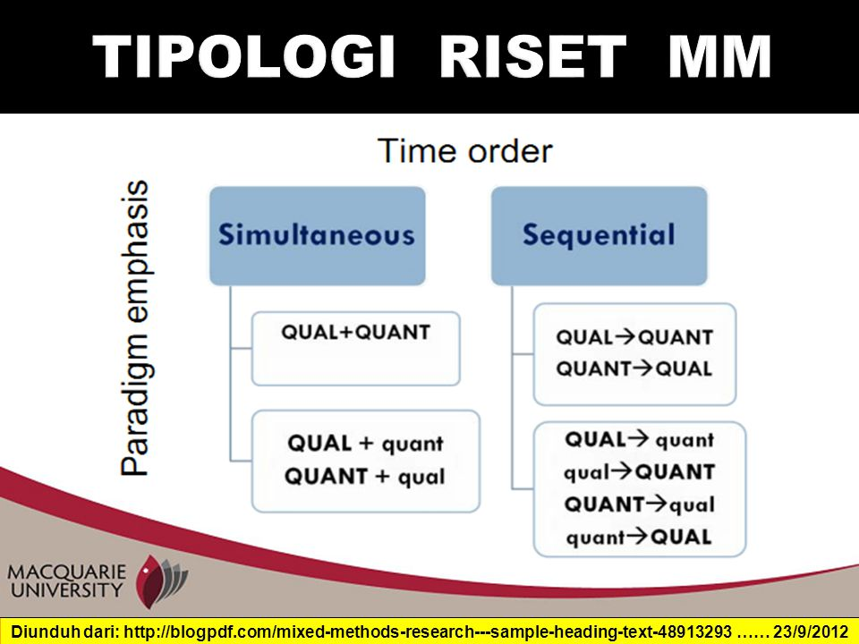 TIPOLOGI RISET MM Diunduh dari: http://blogpdf.com/mixed-methods-research---sample-heading-text-48913293 …… 23/9/2012.