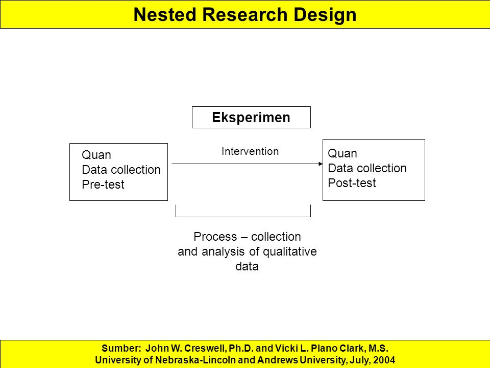 Nested Research Design