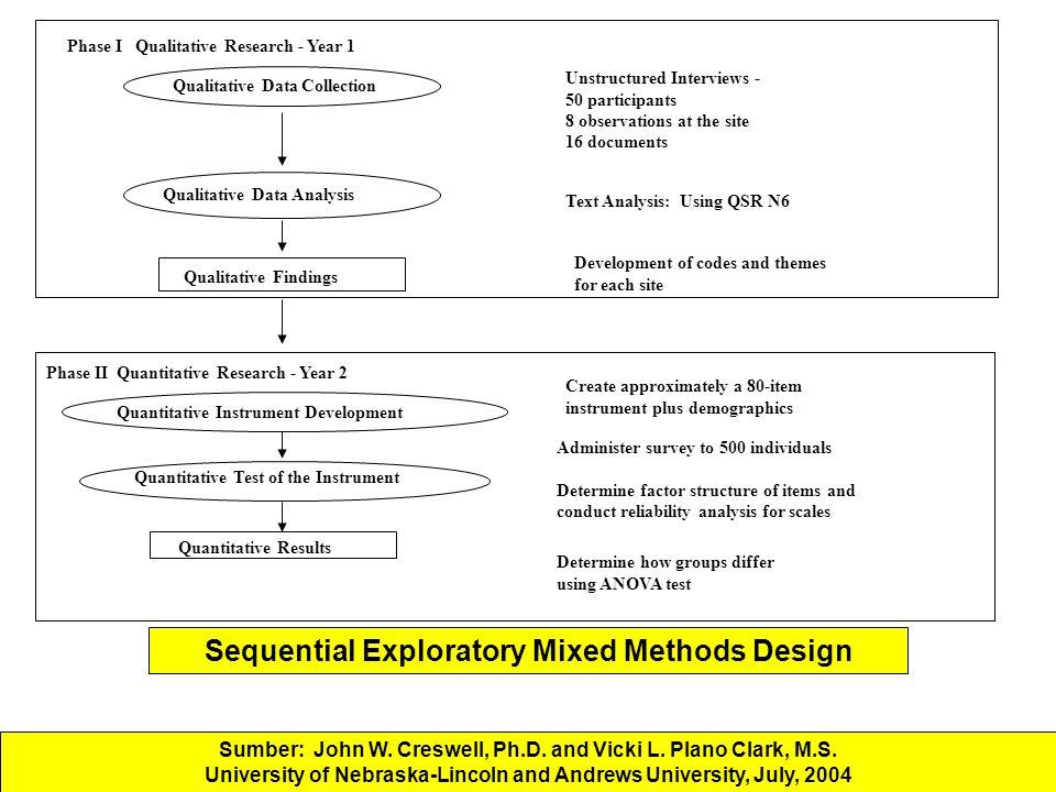 Sequential Exploratory Mixed Methods Design