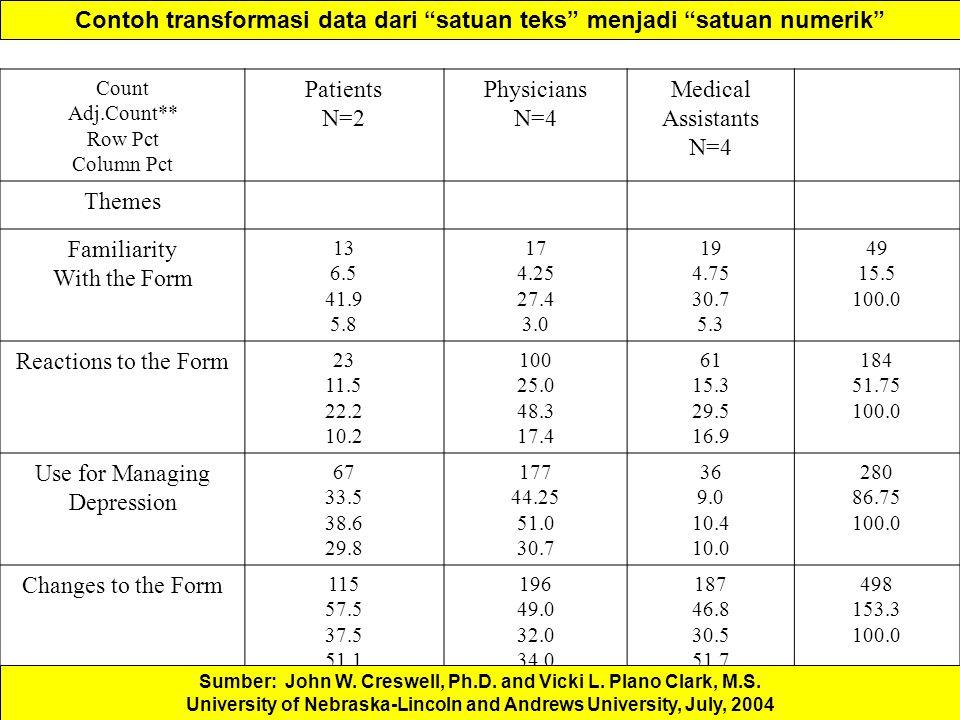 Contoh transformasi data dari satuan teks menjadi satuan numerik