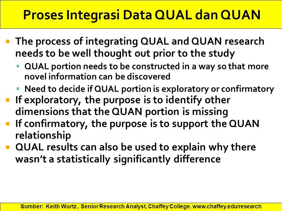 Proses Integrasi Data QUAL dan QUAN