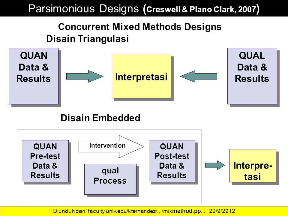 Concurrent Mixed Methods Designs