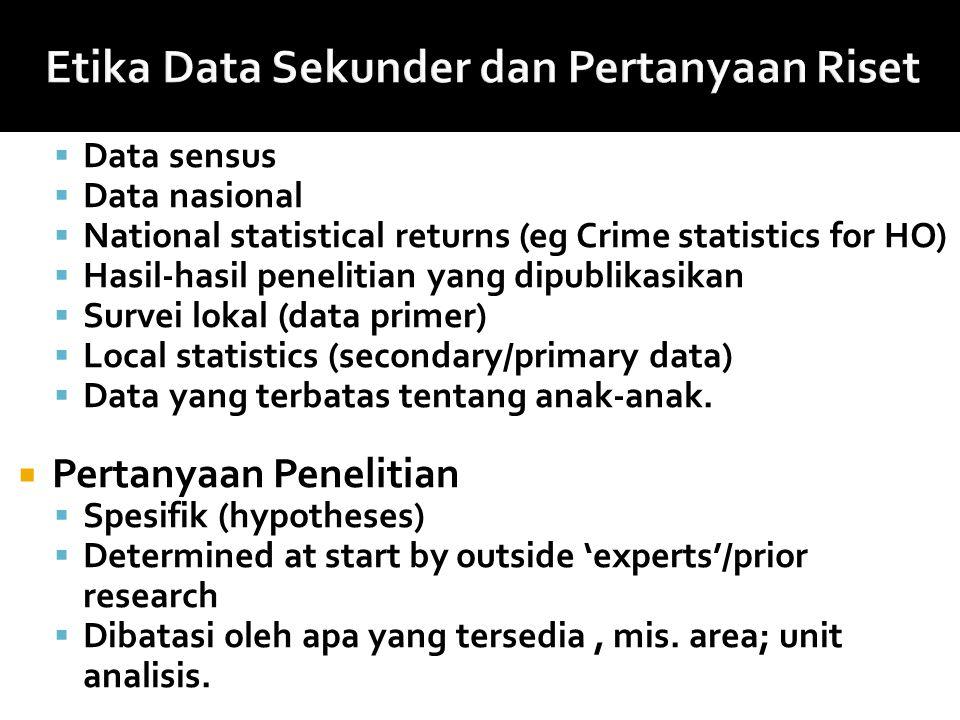 Etika Data Sekunder dan Pertanyaan Riset