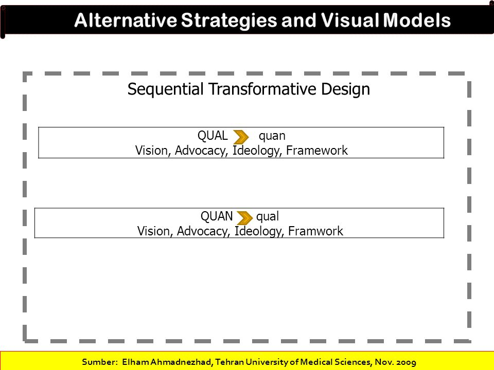 Alternative Strategies and Visual Models