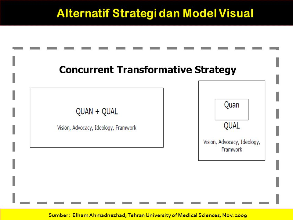 Alternatif Strategi dan Model Visual