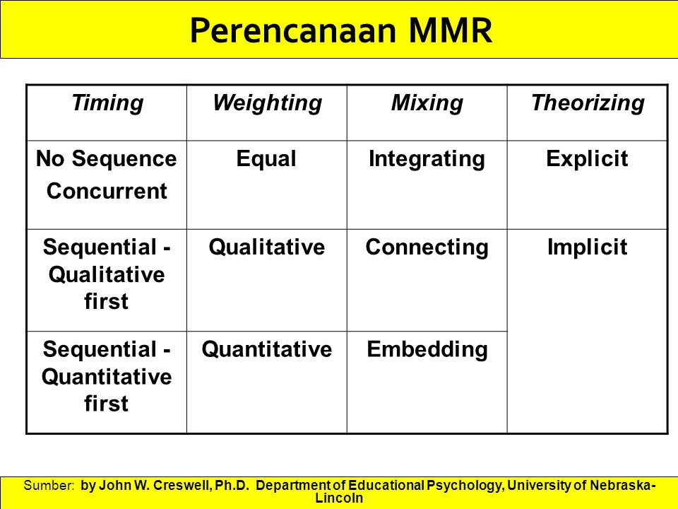 Sequential - Qualitative first Sequential - Quantitative first