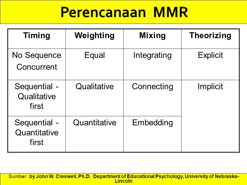 Perencanaan MMR Timing Weighting Mixing Theorizing No Sequence