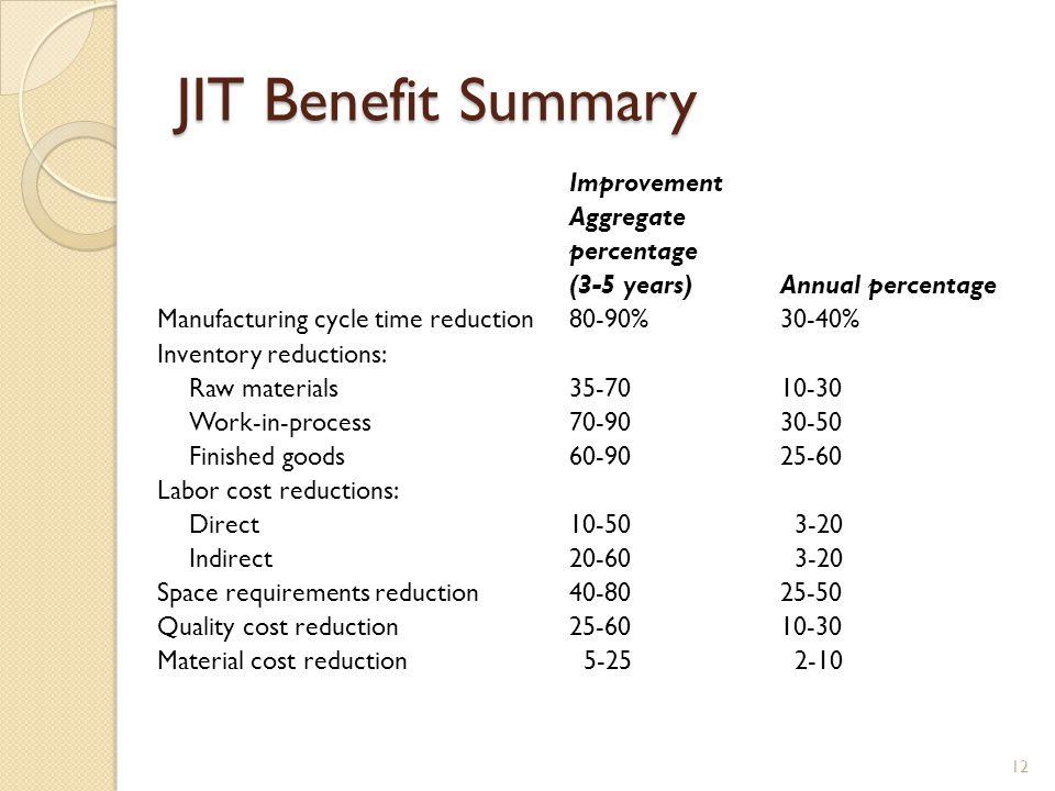 JIT Benefit Summary