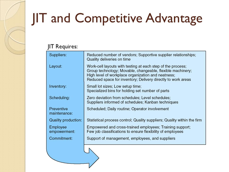 JIT and Competitive Advantage
