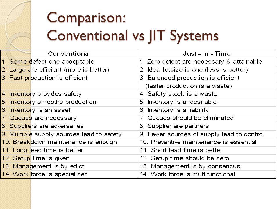 Comparison: Conventional vs JIT Systems