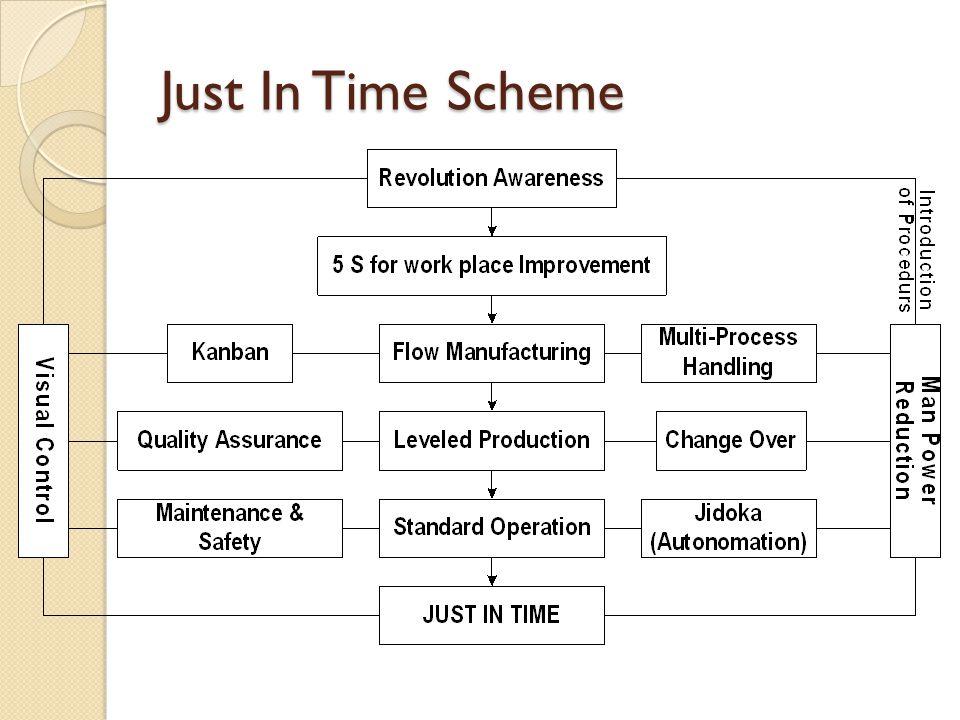 Just In Time Scheme