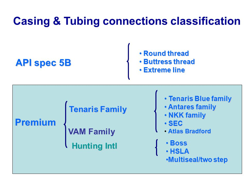 Casing & Tubing connections classification