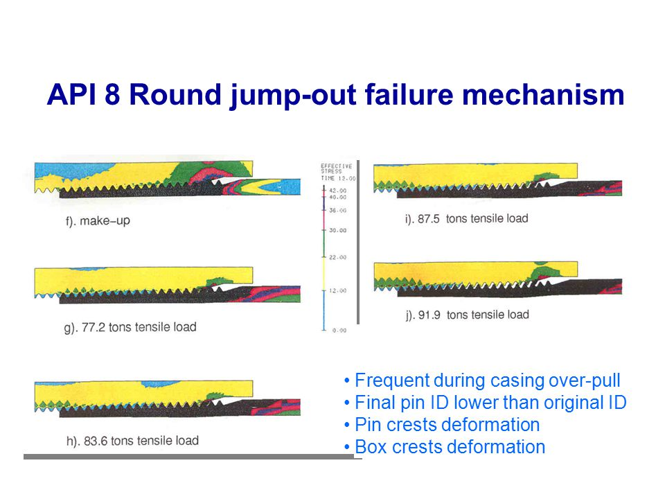 API 8 Round jump-out failure mechanism