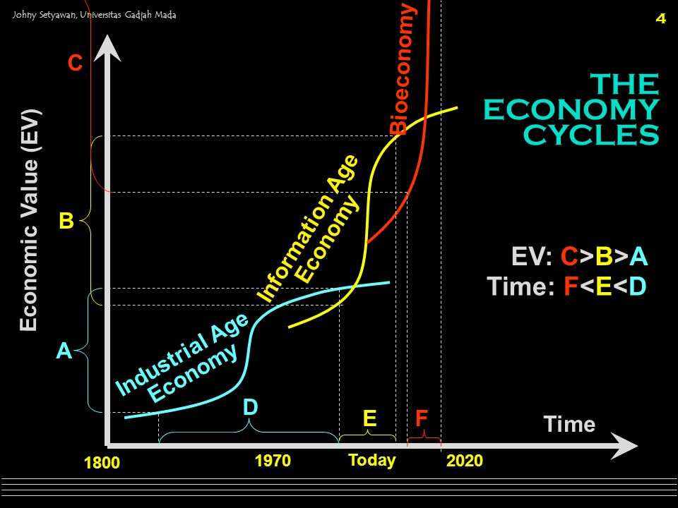 THE ECONOMY CYCLES EV: C>B>A Time: F<E<D C Bioeconomy