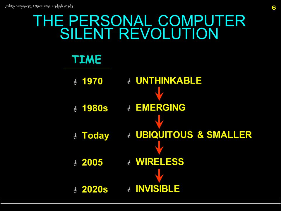 THE PERSONAL COMPUTER SILENT REVOLUTION