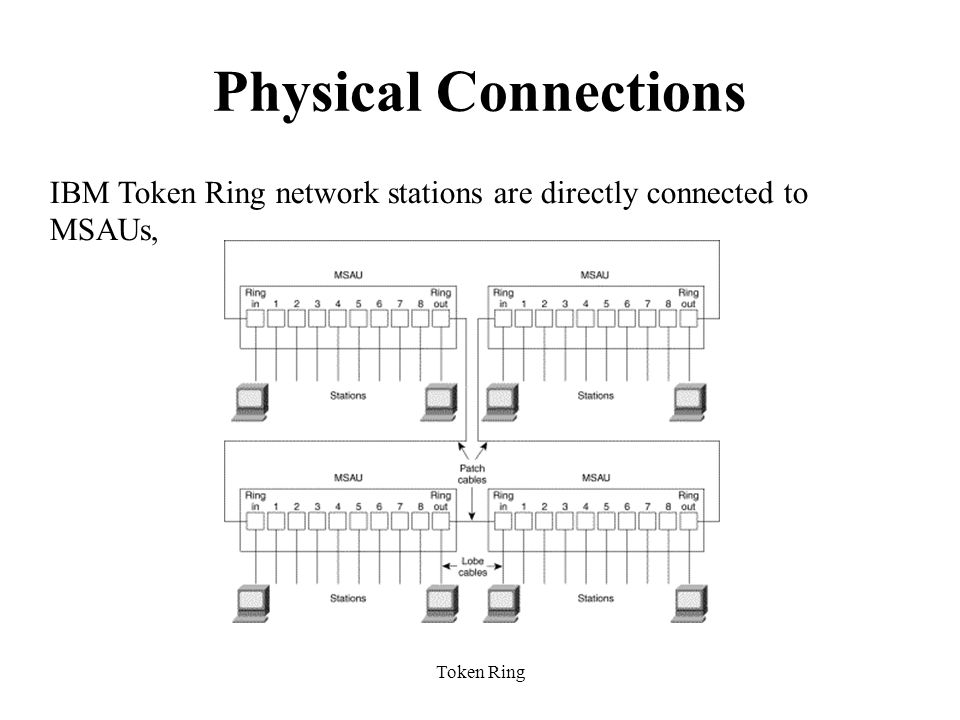 Physical Connections IBM Token Ring network stations are directly connected to MSAUs,