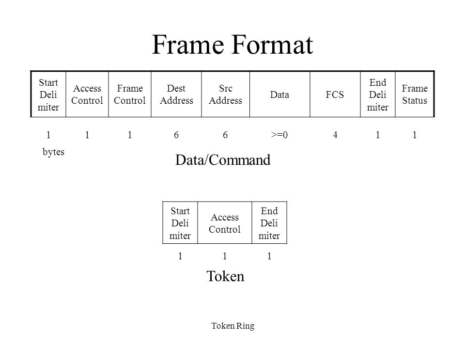 Frame Format Data/Command Token Start Deli miter Access Control
