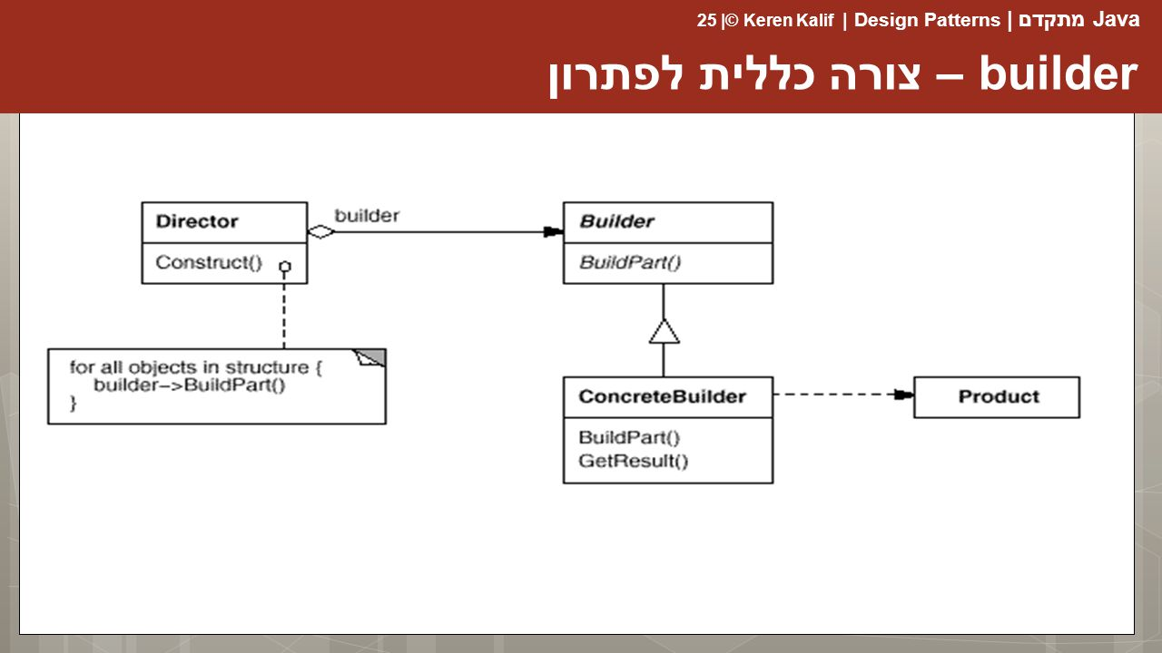 builder – צורה כללית לפתרון