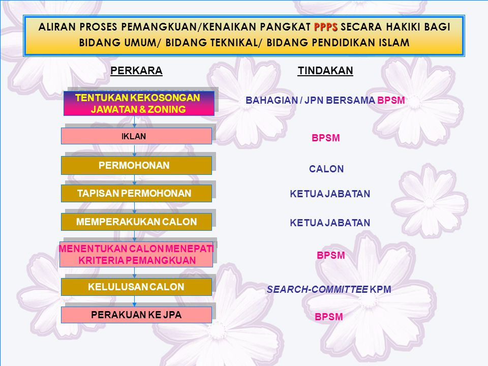 ALIRAN PROSES PEMANGKUAN/KENAIKAN PANGKAT PPPS SECARA HAKIKI BAGI BIDANG UMUM/ BIDANG TEKNIKAL/ BIDANG PENDIDIKAN ISLAM
