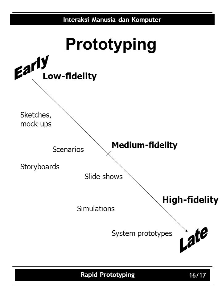 Prototyping Early Late Low-fidelity High-fidelity Medium-fidelity