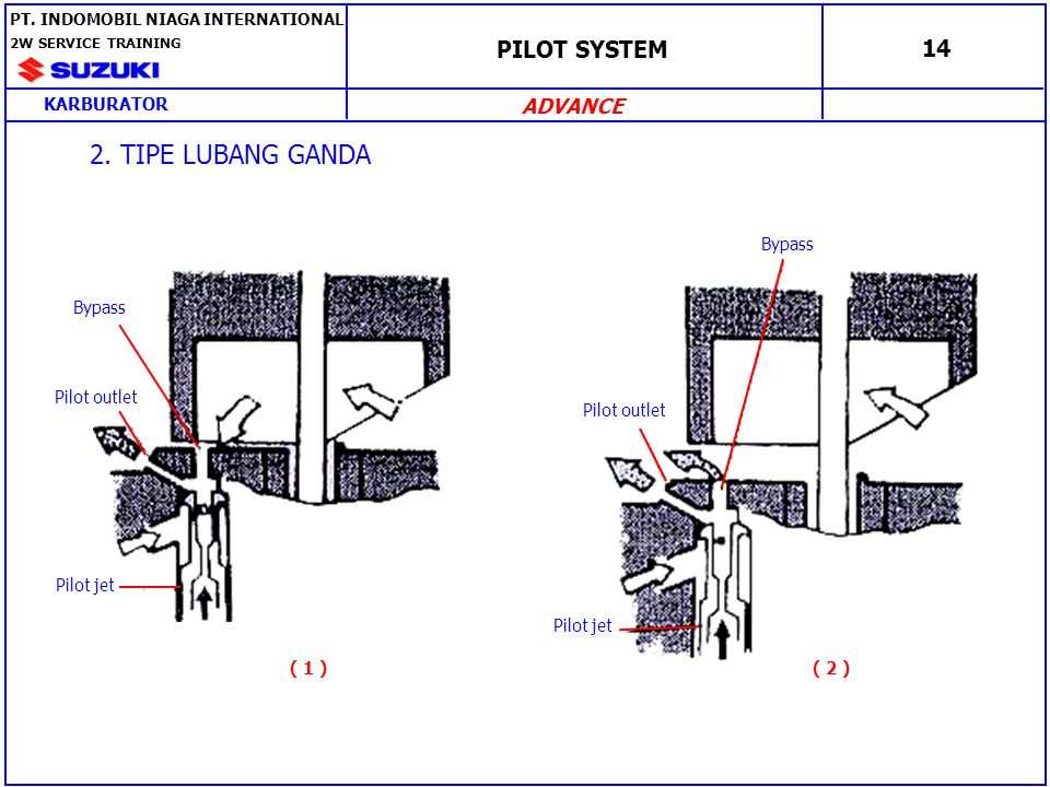 2. TIPE LUBANG GANDA PILOT SYSTEM 14 ADVANCE KARBURATOR Pilot jet