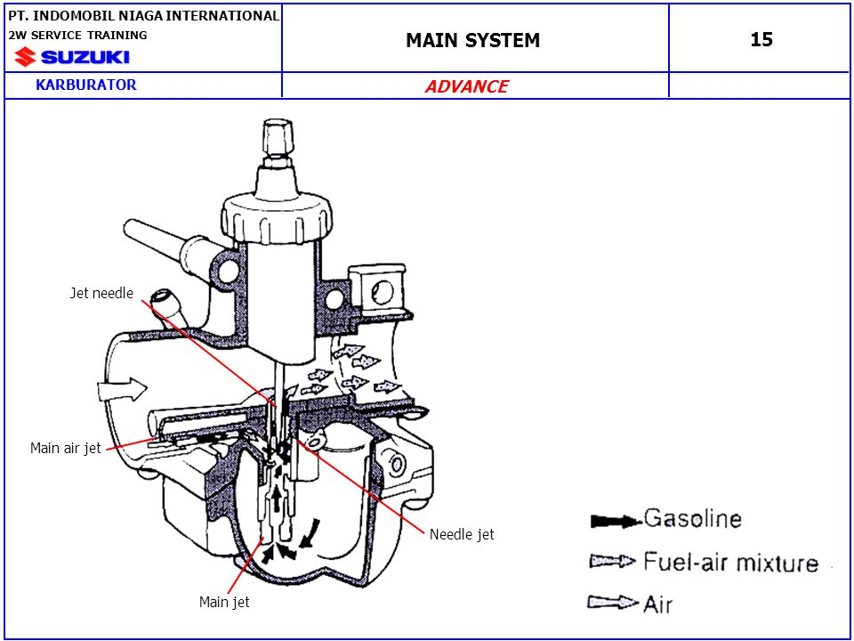 MAIN SYSTEM 15 ADVANCE KARBURATOR Jet needle Main air jet Needle jet
