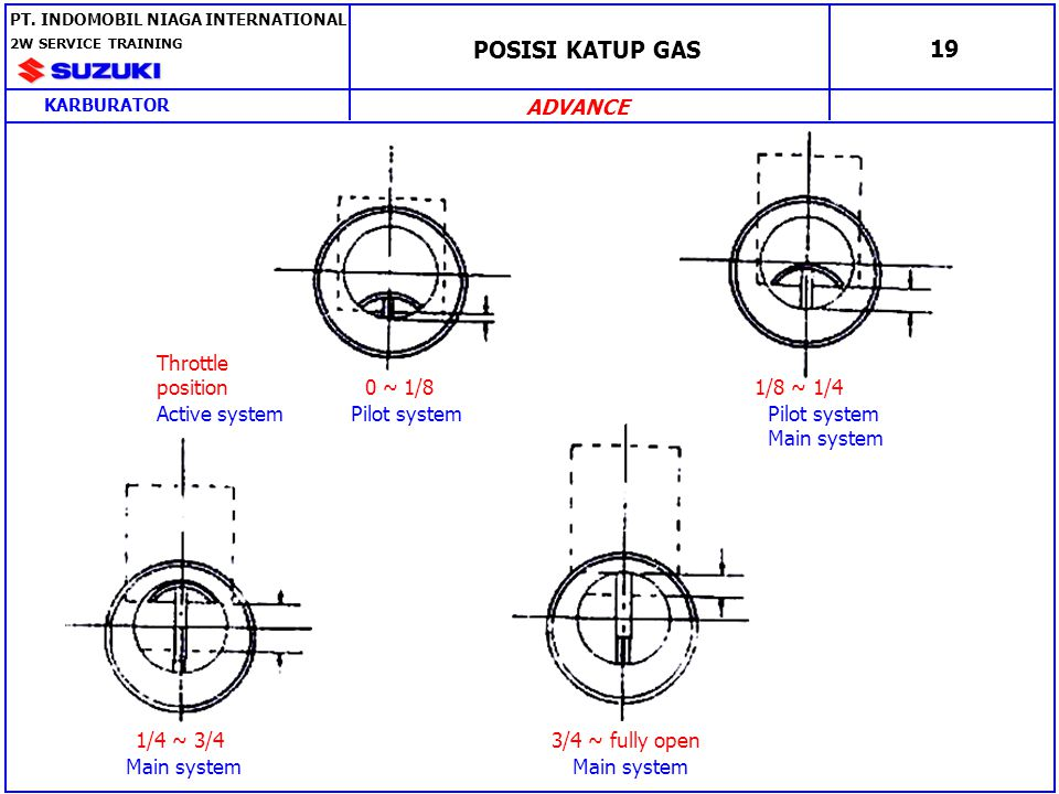 POSISI KATUP GAS 19 ADVANCE Throttle position 0 ~ 1/8 1/8 ~ 1/4