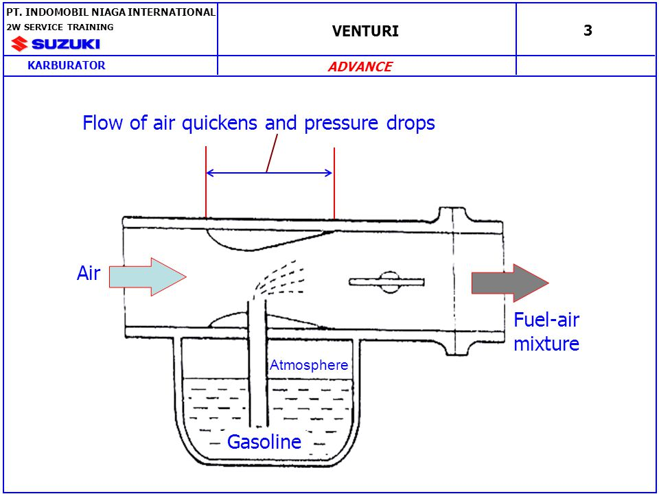 Flow of air quickens and pressure drops